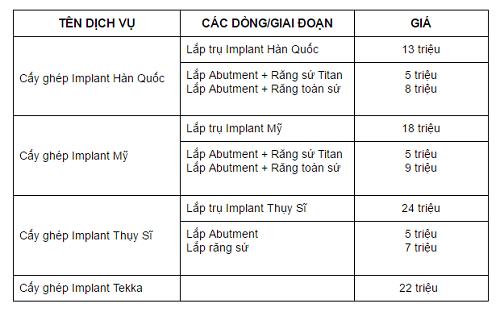 giá trồng răng implant 2