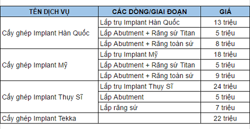 bảng giá ghép răng implant 2
